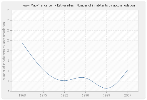 Estivareilles : Number of inhabitants by accommodation