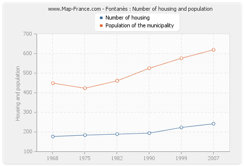 Fontanès : Number of housing and population