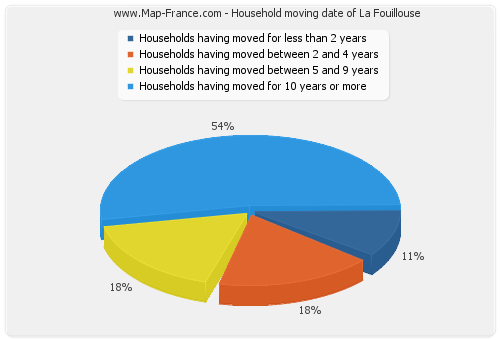Household moving date of La Fouillouse