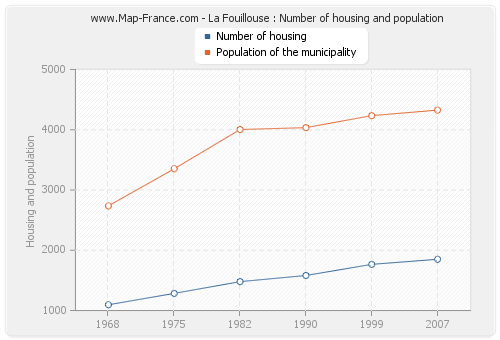 La Fouillouse : Number of housing and population