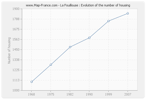 La Fouillouse : Evolution of the number of housing