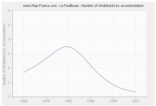 La Fouillouse : Number of inhabitants by accommodation