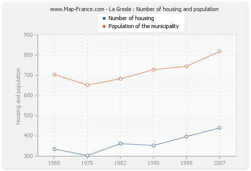 La Gresle : Number of housing and population