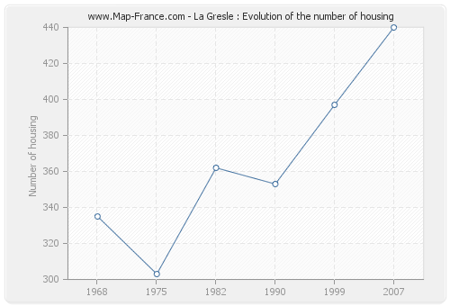 La Gresle : Evolution of the number of housing