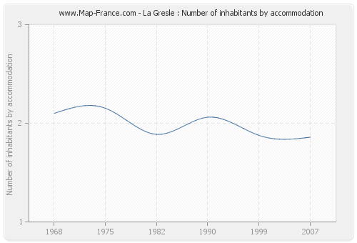 La Gresle : Number of inhabitants by accommodation