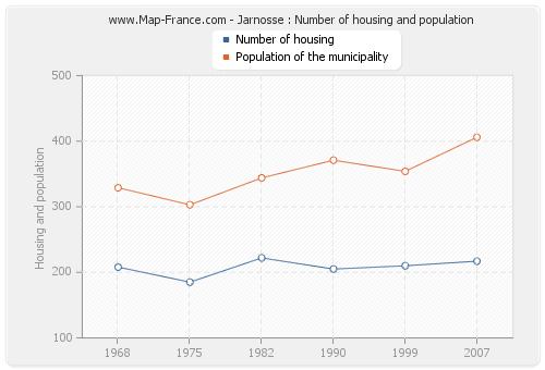 Jarnosse : Number of housing and population