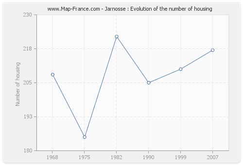 Jarnosse : Evolution of the number of housing