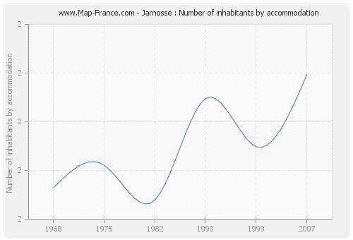 Jarnosse : Number of inhabitants by accommodation