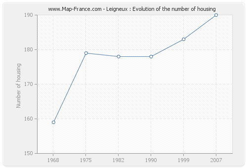 Leigneux : Evolution of the number of housing