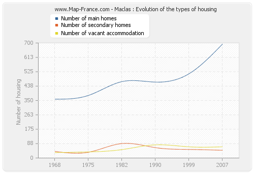 Maclas : Evolution of the types of housing