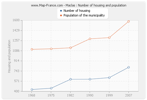 Maclas : Number of housing and population
