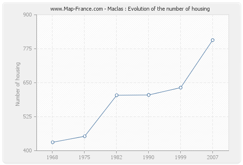 Maclas : Evolution of the number of housing