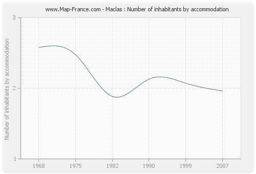Maclas : Number of inhabitants by accommodation
