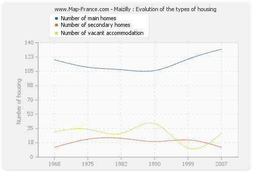 Maizilly : Evolution of the types of housing