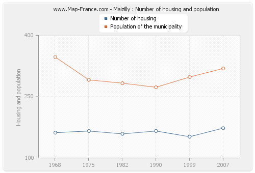 Maizilly : Number of housing and population