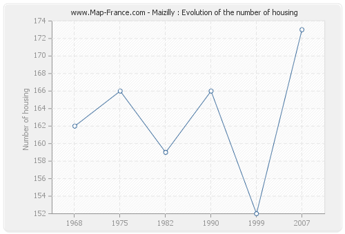 Maizilly : Evolution of the number of housing