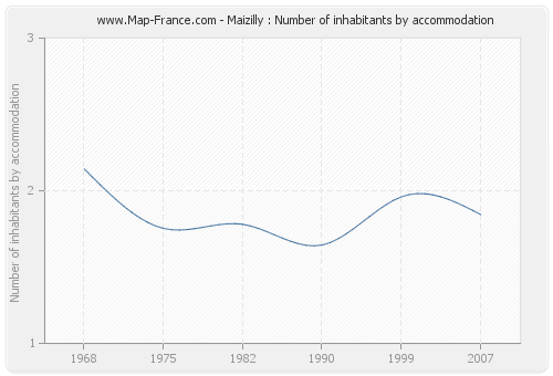 Maizilly : Number of inhabitants by accommodation
