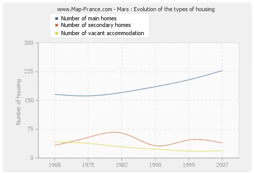 Mars : Evolution of the types of housing