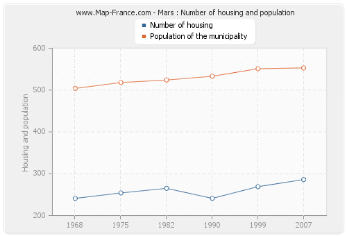 Mars : Number of housing and population
