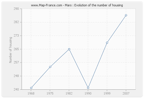 Mars : Evolution of the number of housing