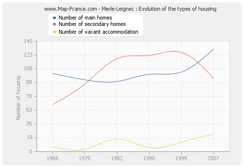 Merle-Leignec : Evolution of the types of housing