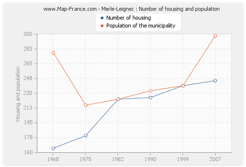 Merle-Leignec : Number of housing and population