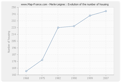Merle-Leignec : Evolution of the number of housing