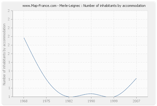 Merle-Leignec : Number of inhabitants by accommodation
