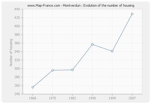 Montverdun : Evolution of the number of housing