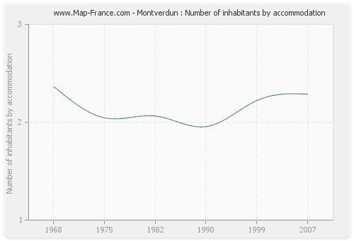 Montverdun : Number of inhabitants by accommodation