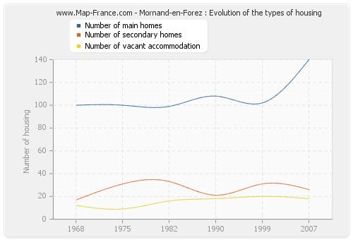 Mornand-en-Forez : Evolution of the types of housing