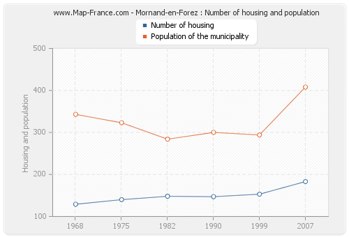 Mornand-en-Forez : Number of housing and population