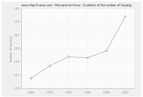 Mornand-en-Forez : Evolution of the number of housing