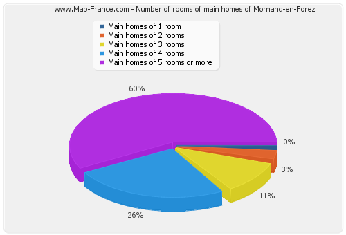 Number of rooms of main homes of Mornand-en-Forez