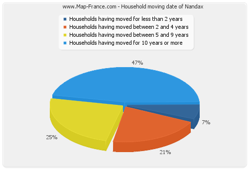 Household moving date of Nandax