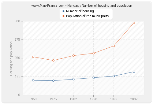 Nandax : Number of housing and population