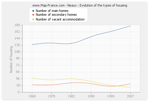 Neaux : Evolution of the types of housing