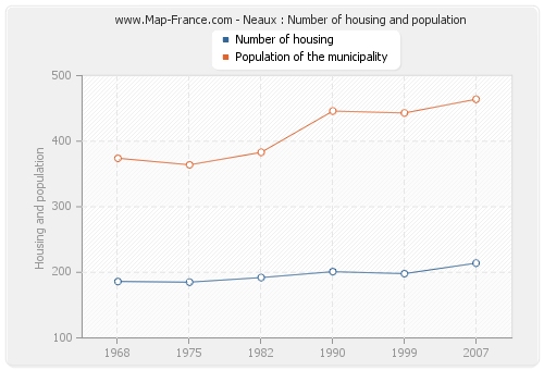 Neaux : Number of housing and population
