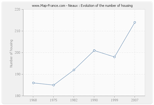 Neaux : Evolution of the number of housing