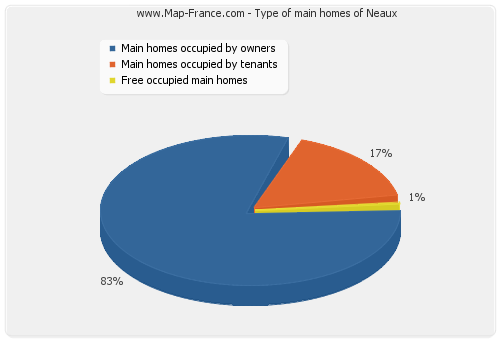Type of main homes of Neaux