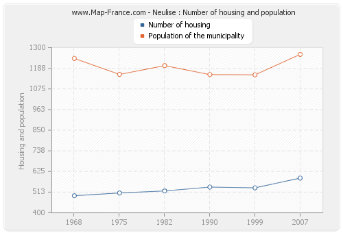 Neulise : Number of housing and population