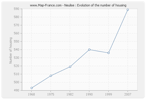 Neulise : Evolution of the number of housing