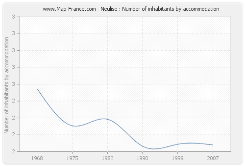 Neulise : Number of inhabitants by accommodation