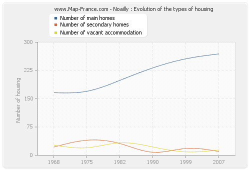 Noailly : Evolution of the types of housing