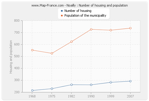 Noailly : Number of housing and population