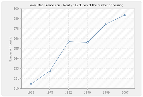 Noailly : Evolution of the number of housing