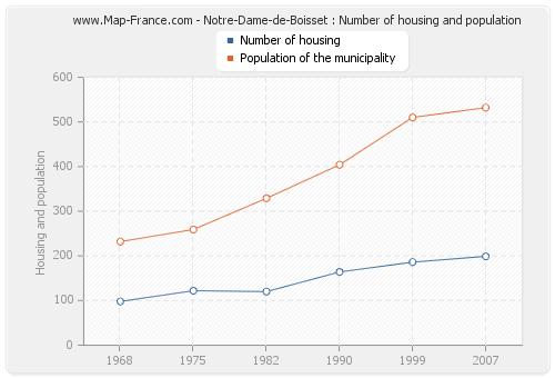 Notre-Dame-de-Boisset : Number of housing and population