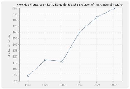 Notre-Dame-de-Boisset : Evolution of the number of housing
