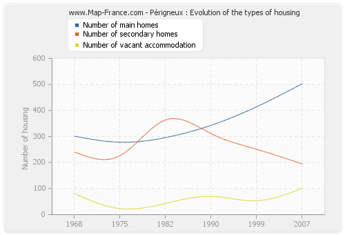 Périgneux : Evolution of the types of housing