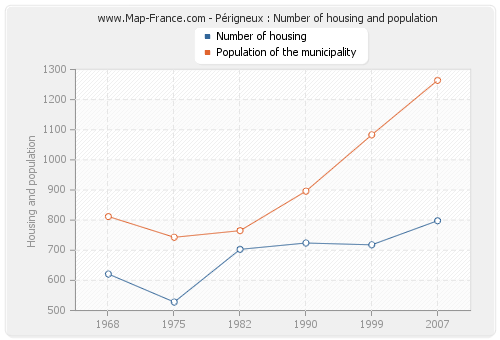 Périgneux : Number of housing and population